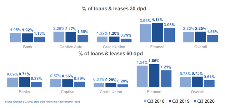 Figure2: Percentage of loans and leases that are delinquent decreased as accommodation programs remain an impact. - IMAGE: Experian