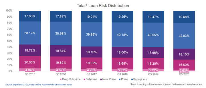 Figure1: Deep subprime loans remain under 3% and reachesrecord low. - IMAGE: Experian