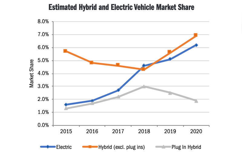 California sales of hybrids, EVs, and PHEVs - CA New Car Dealers Association; data from Experian
