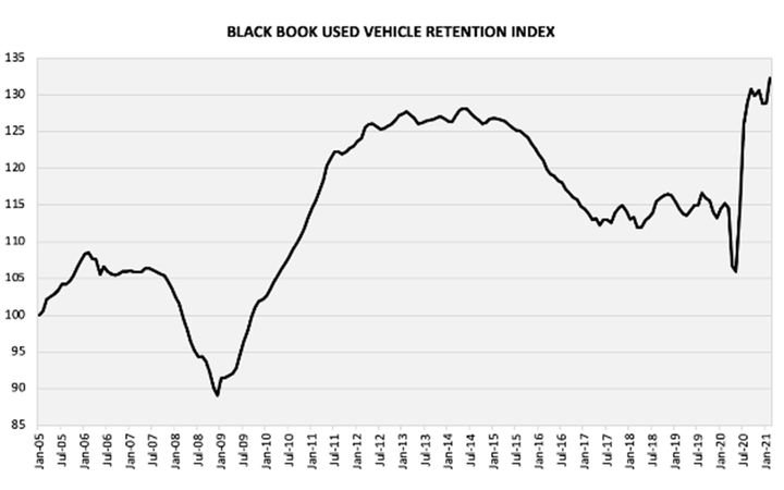 February saw another record broken with the Index reaching 130 points for the first time. - IMAGE: Black Book