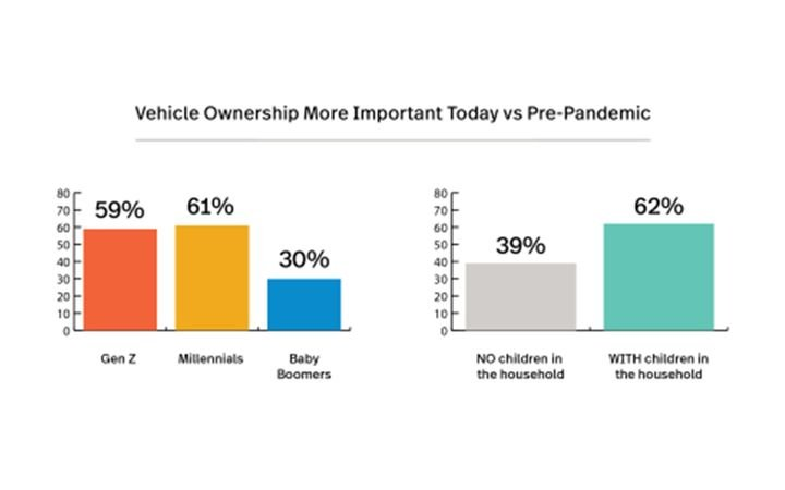 Survey includes insights about the importance of the personal vehicle, radio in the dashboard, content preferences, personalization of in-dash infotainment, safety, and more. - IMAGE: Engine Caravan