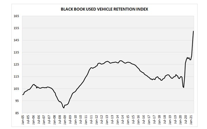 The April Retention Index broke yet another record, reaching 152.4 points. - IMAGE: Black Book
