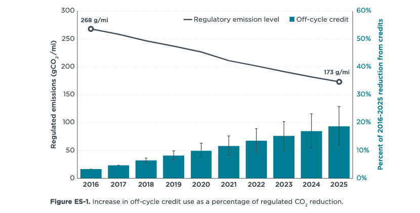 U.S. CO2 reduction and off-cycle credits - ICCT, 2018