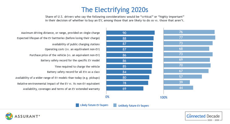 U.S. consumers rank their considerations to purchase an EV in a bar chart